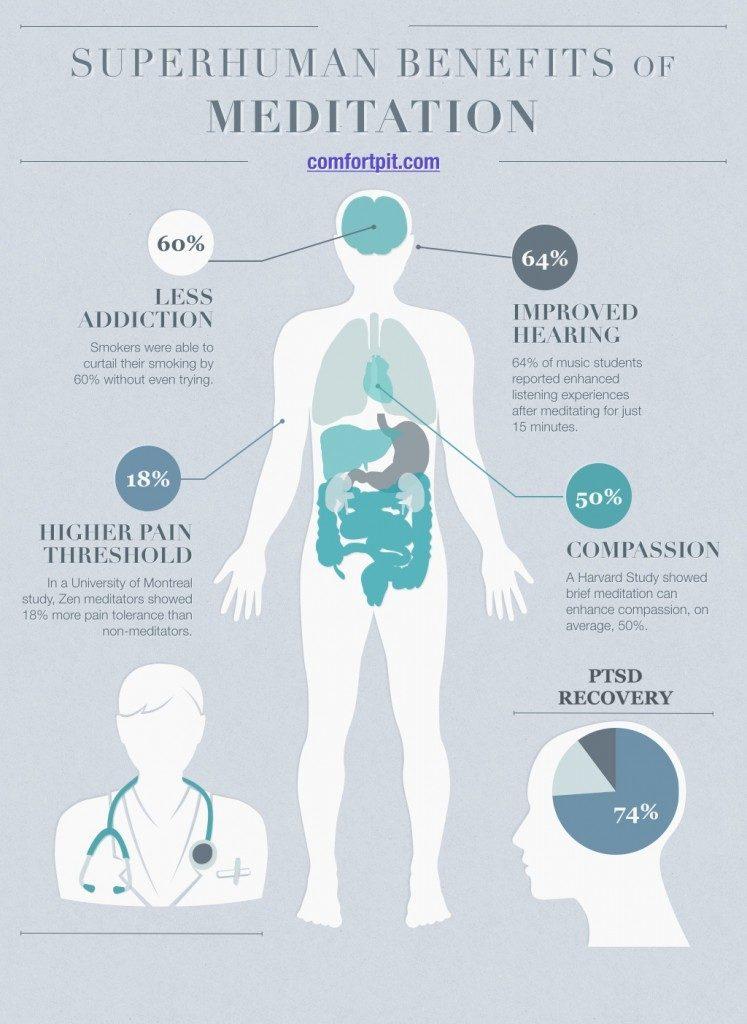 Superhuman benefits of meditation infographic